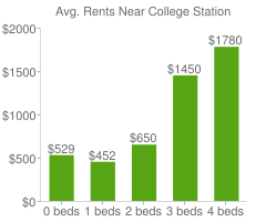 Graph of average rent prices for College Station